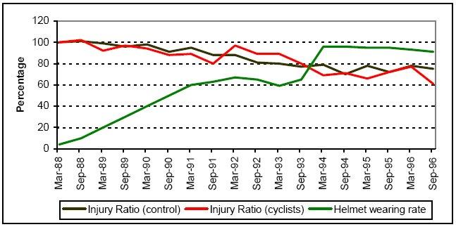 Implantación del casco en Nueva Zelanda y efecto irrelevante en las lesiones de los ciclistas