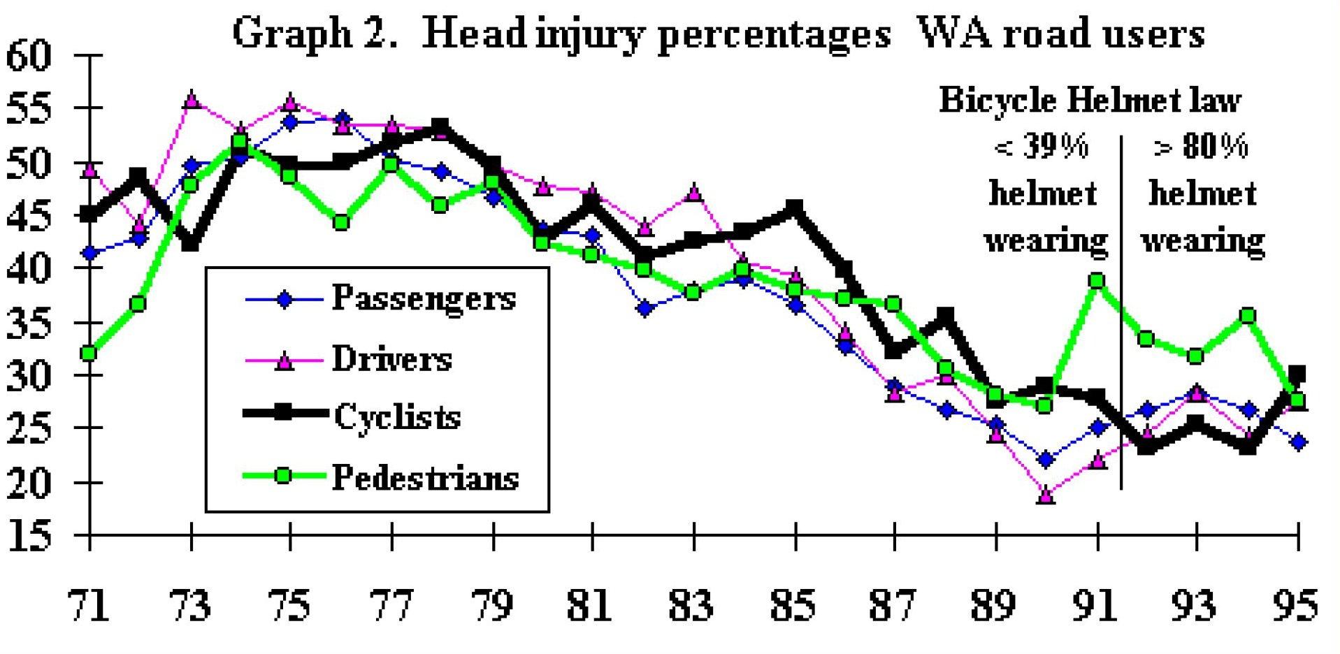 Helmet laws and health - 웹